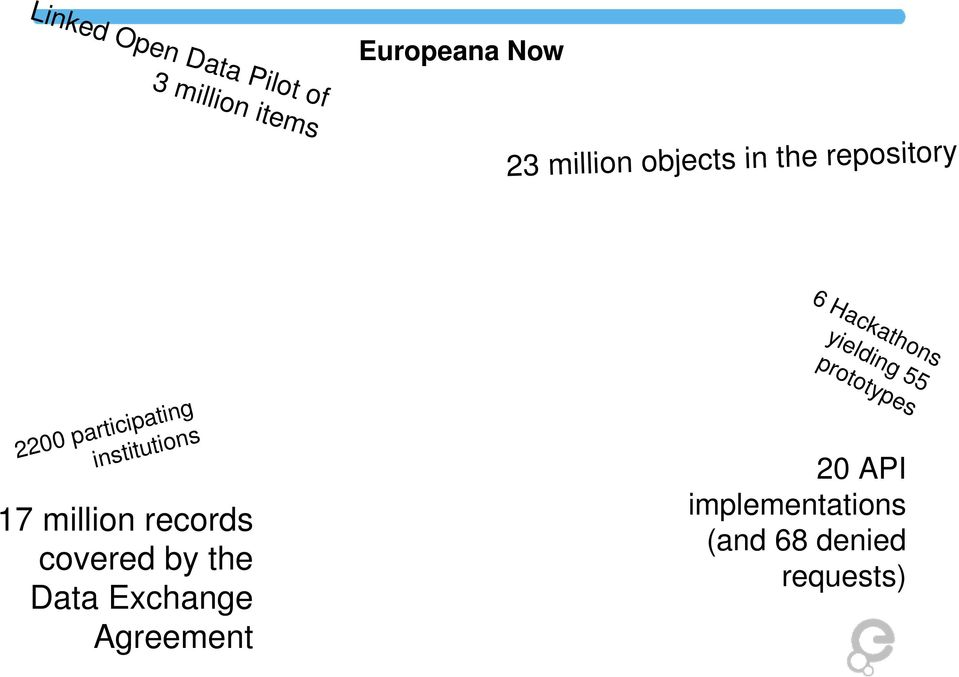 repository Linked Open Data Pilot of 3 million items 2200