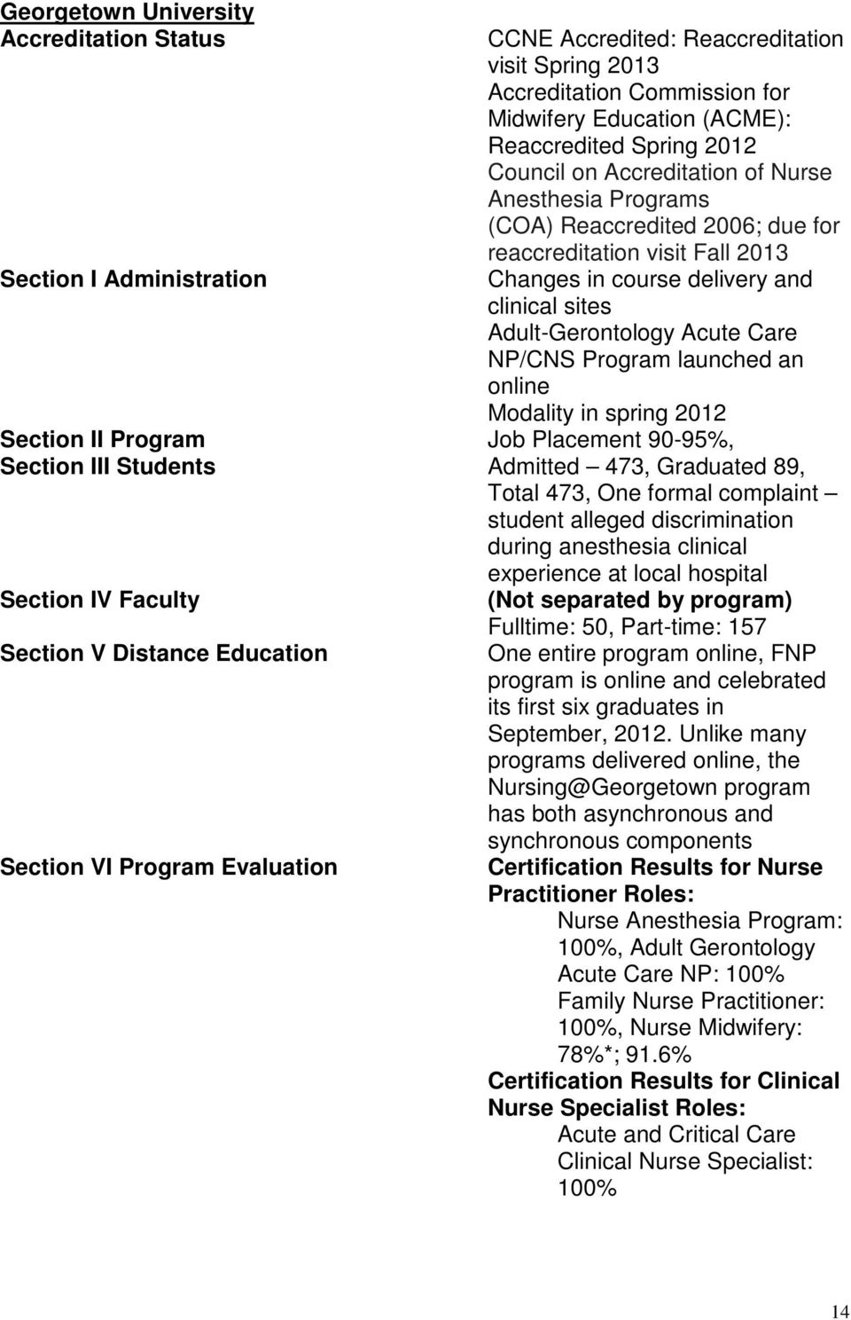 NP/CNS Program launched an online Modality in spring 2012 Section II Program Job Placement 90-95%, Section III Students Admitted 473, Graduated 89, Total 473, One formal complaint student alleged