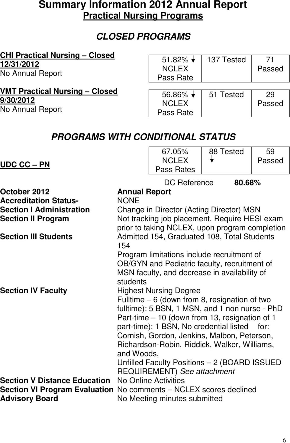 68% October 2012 Annual Report Accreditation Status- NONE Section I Administration Change in Director (Acting Director) MSN Section II Program Not tracking job placement.