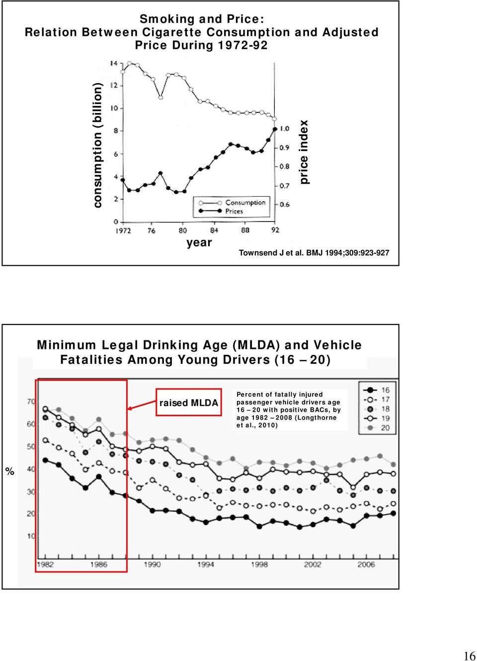 BMJ 1994;309:923-927 Minimum Legal Drinking Age (MLDA) and Vehicle Fatalities Among Young Drivers