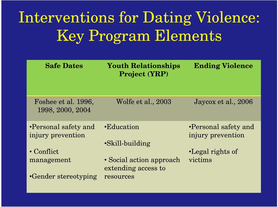 , 2006 Personal safety and injury prevention Conflict management Gender stereotyping Education