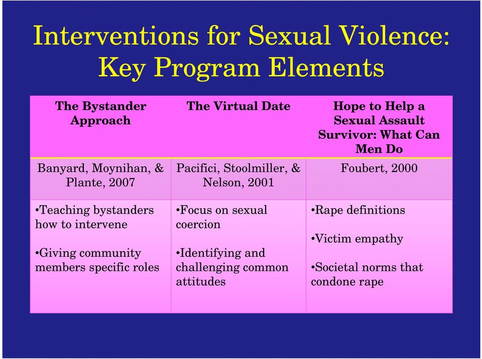 Stoolmiller, & Nelson, 2001 Focus on sexual coercion Identifying and challenging common attitudes Hope to Help a