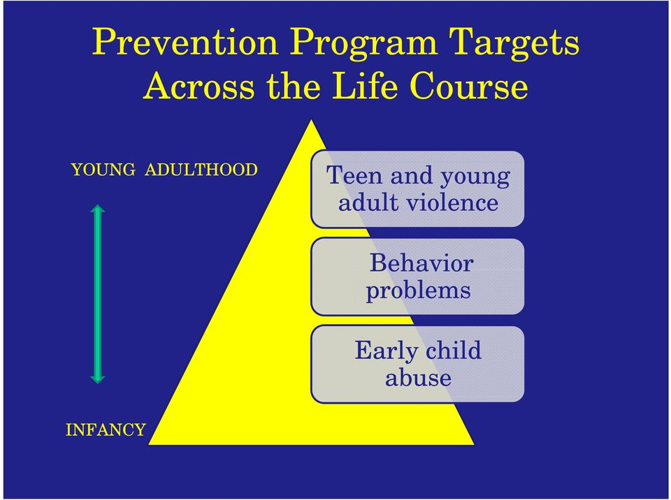 Teen and young adult violence