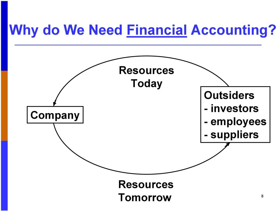 Company Resources Today