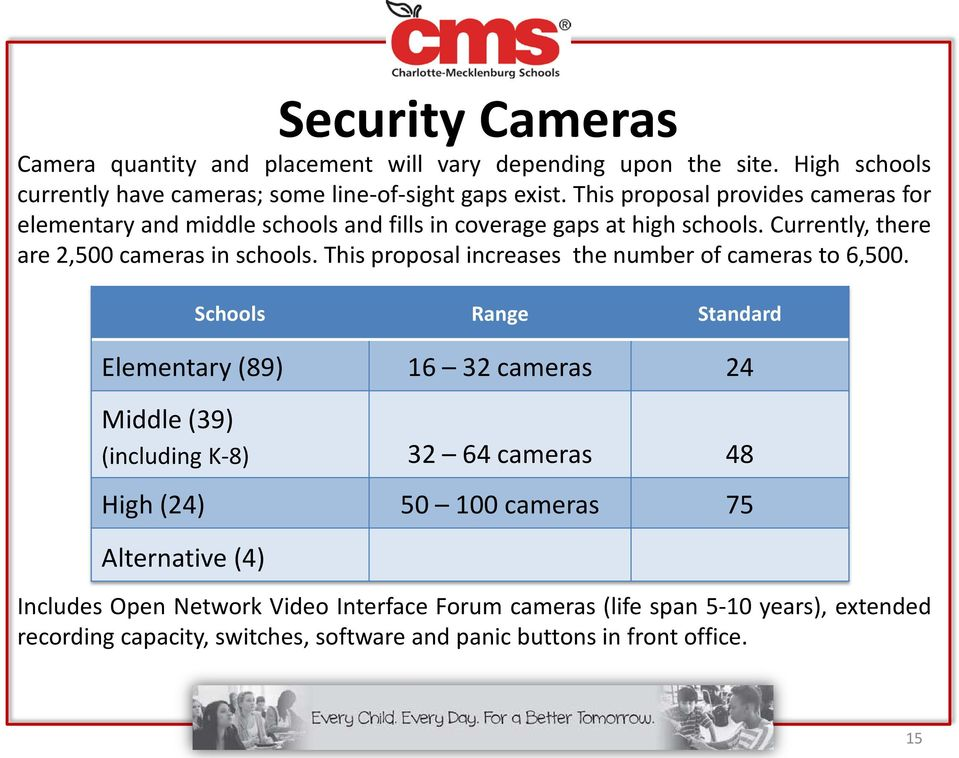 This proposal increases the number of cameras to 6,500.