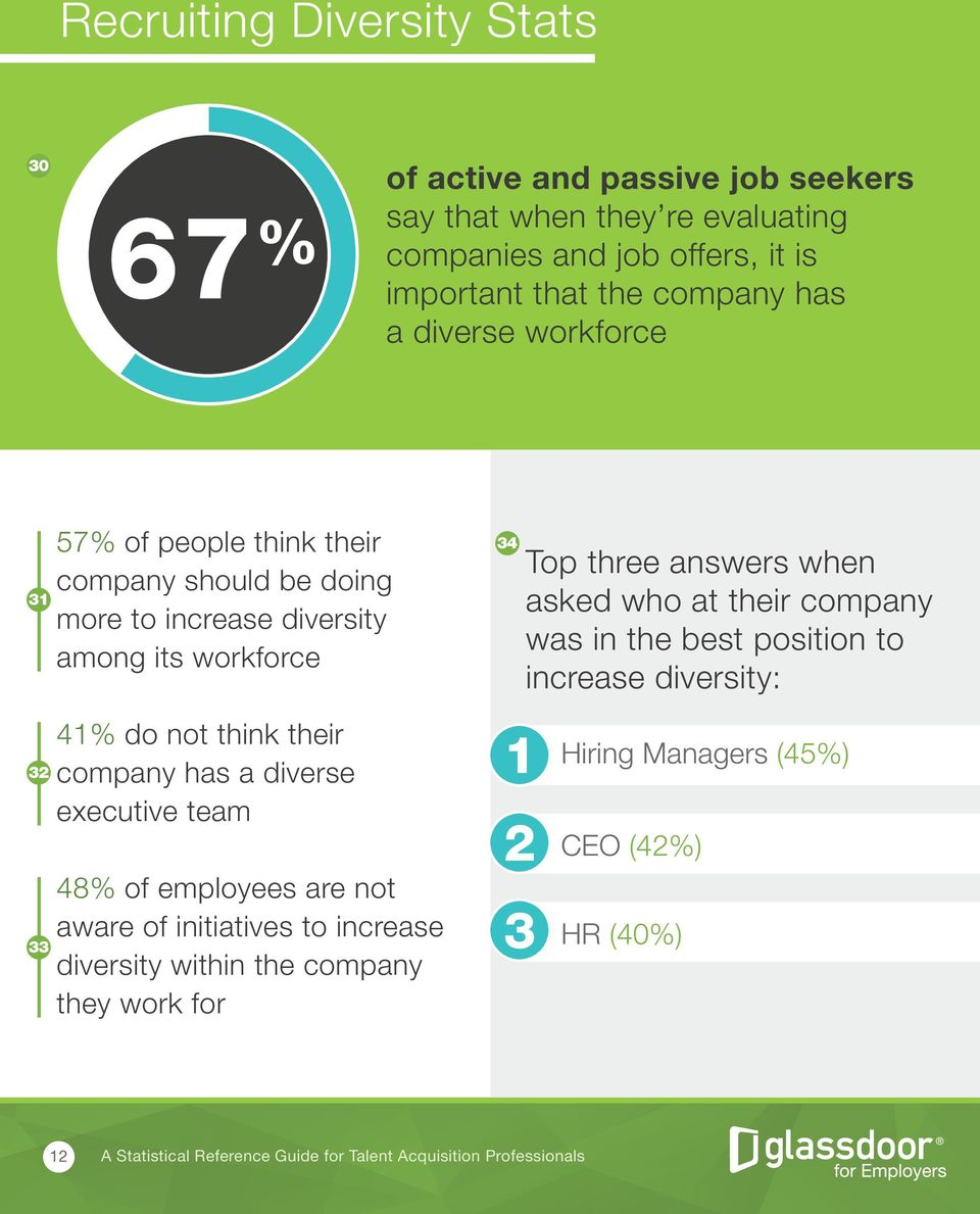 workforce 34 Top three answers when asked who at their company was in the best position to increase diversity: 32 33 41% do not think their company has a diverse