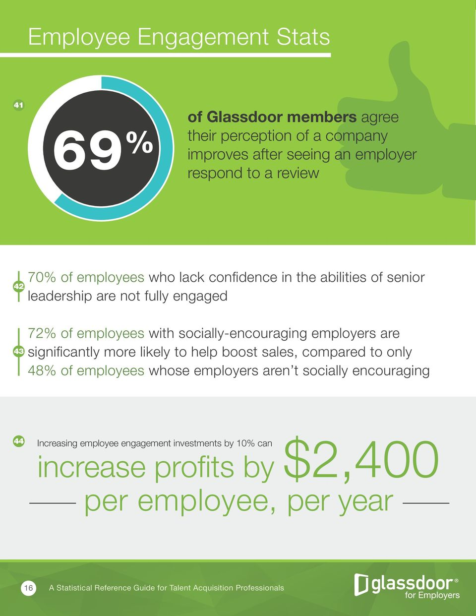 with socially-encouraging employers are significantly more likely to help boost sales, compared to only 48% of employees whose