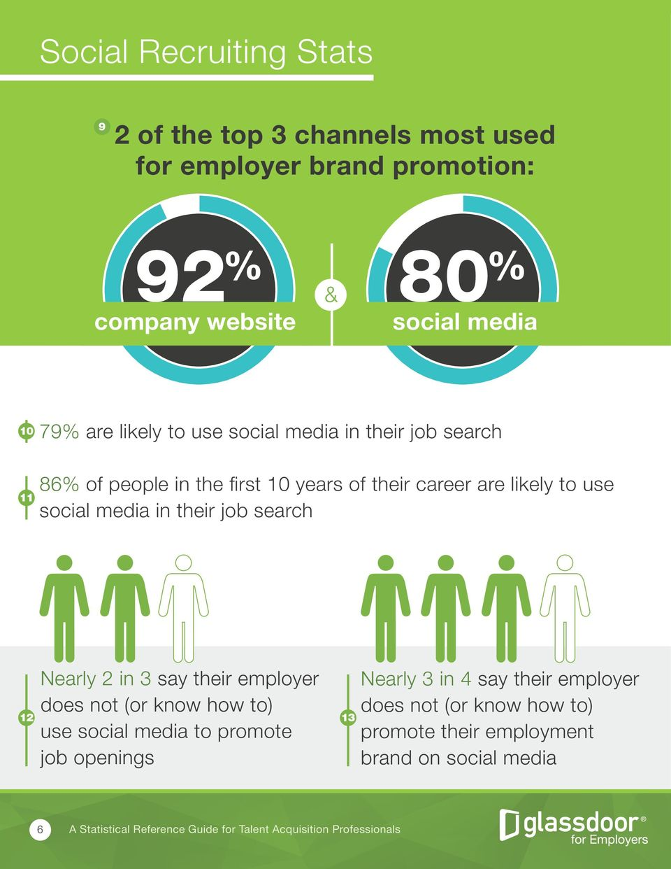likely to use social media in their job search Nearly 2 in 3 say their employer does not (or know how to) use social media to