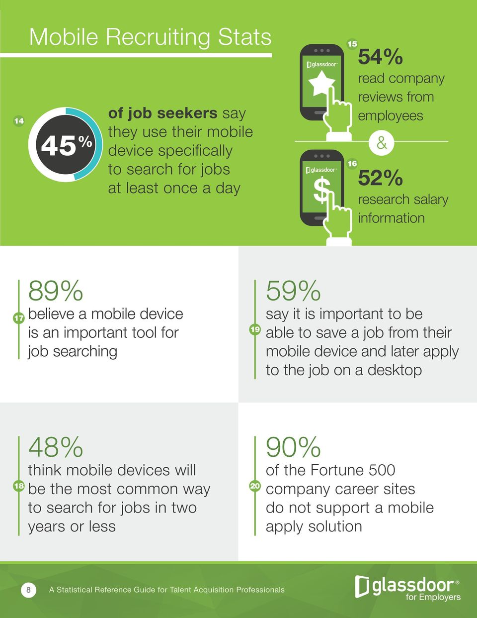 59% say it is important to be able to save a job from their mobile device and later apply to the job on a desktop 18 48% think mobile devices