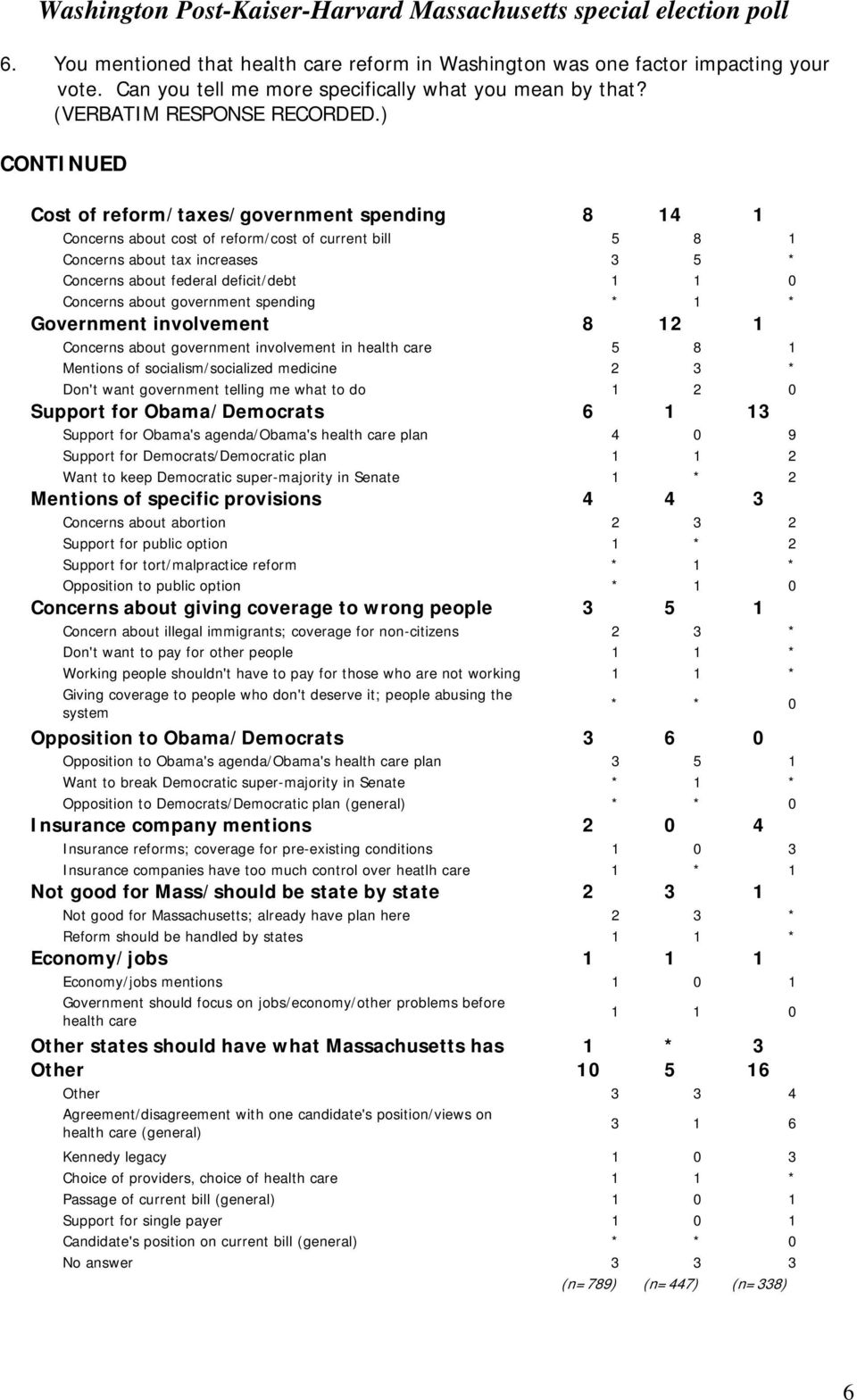 Concerns about government spending * 1 * Government involvement 8 12 1 Concerns about government involvement in health care 5 8 1 Mentions of socialism/socialized medicine 2 3 * Don't want government