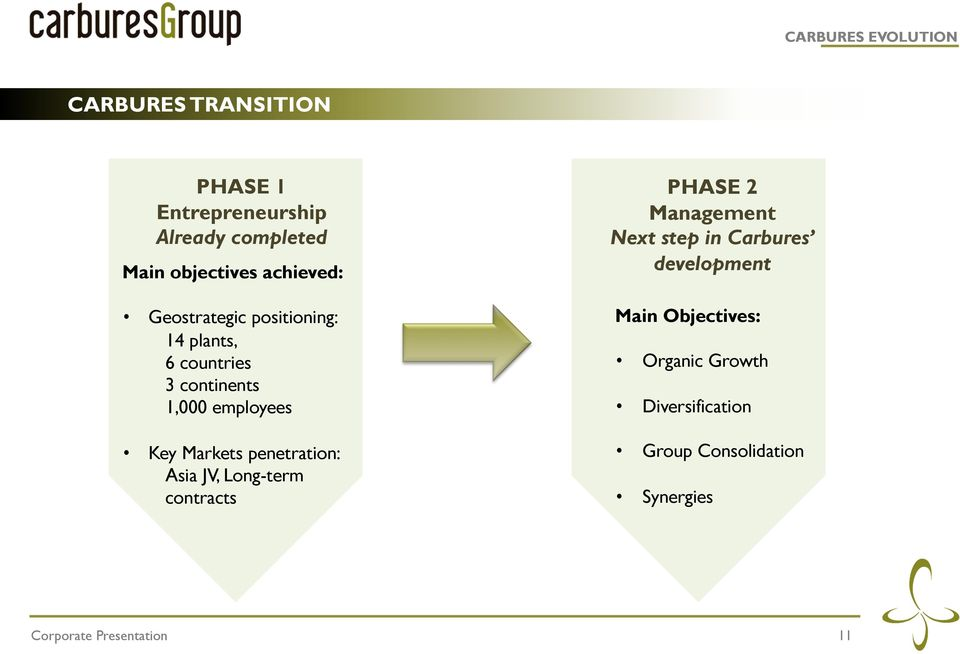 employees Key Markets penetration: Asia JV, Long-term contracts PHASE 2 Management Next step