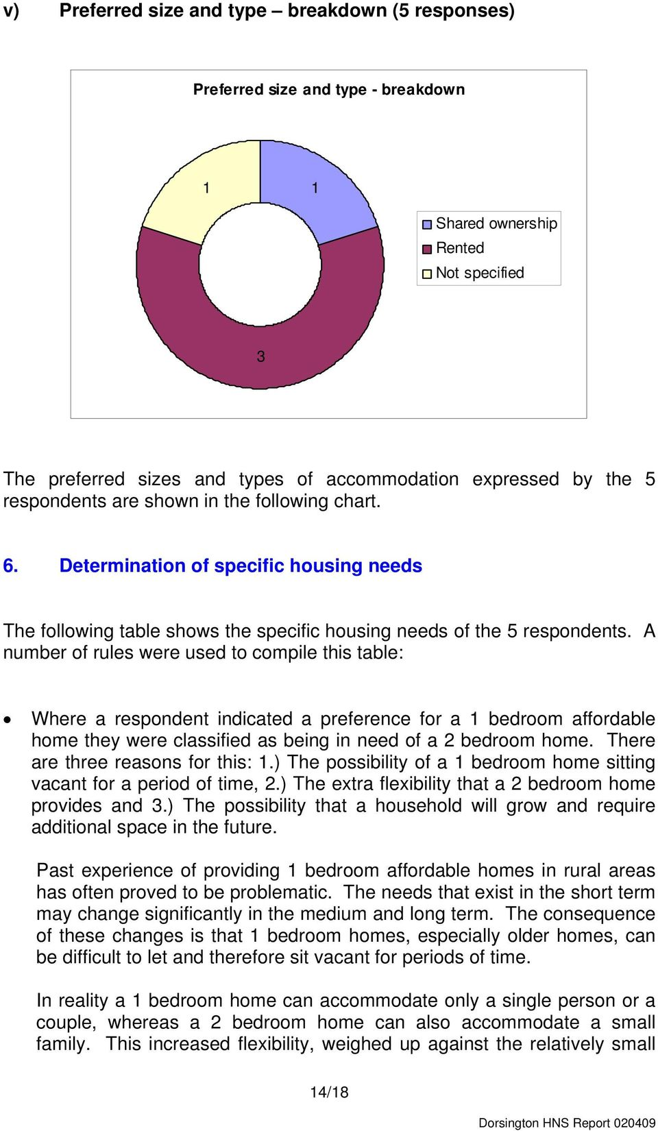 A number of rules were used to compile this table: Where a respondent indicated a preference for a bedroom affordable home they were classified as being in need of a 2 bedroom home.
