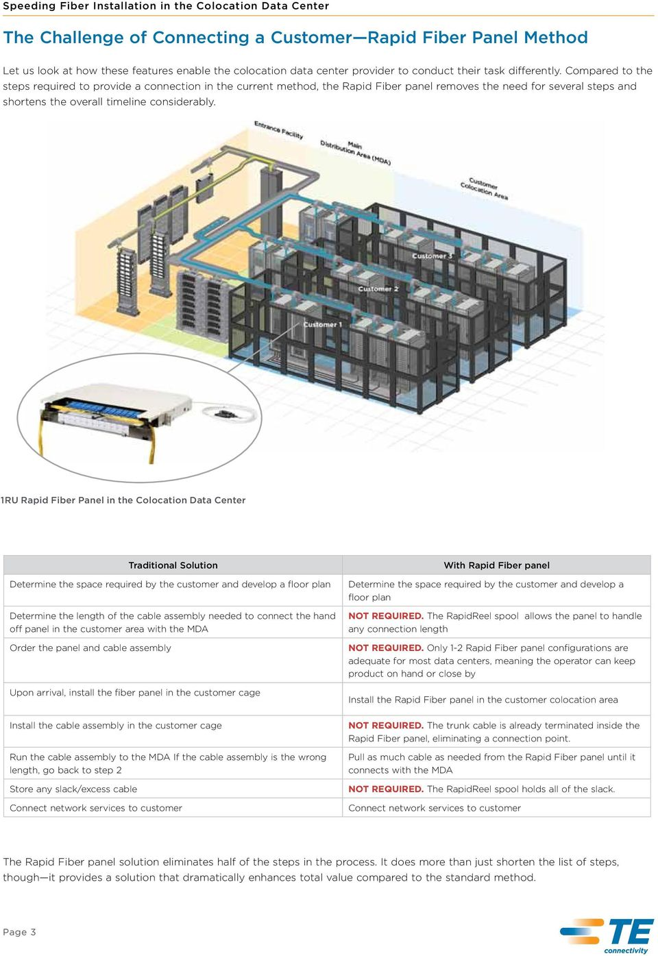 1RU Rapid Fiber Panel in the Colocation Data Center Traditional Solution Determine the space required by the customer and develop a floor plan Determine the length of the cable assembly needed to