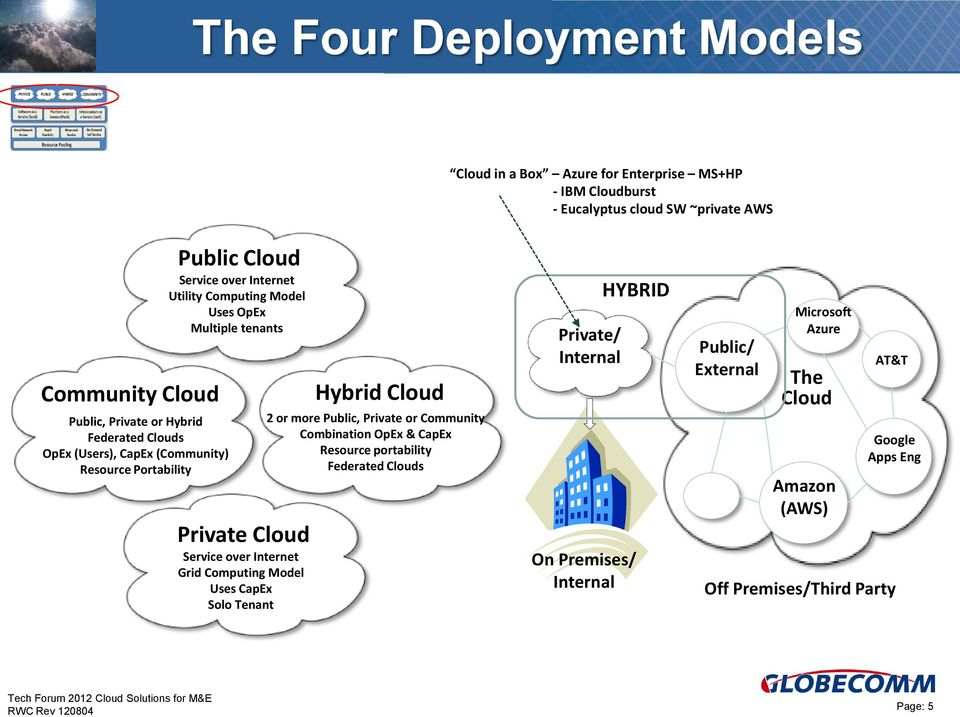 Service over Internet Grid Computing Model Uses CapEx Solo Tenant Hybrid Cloud 2 or more, Private or Community Combination OpEx & CapEx Resource portability