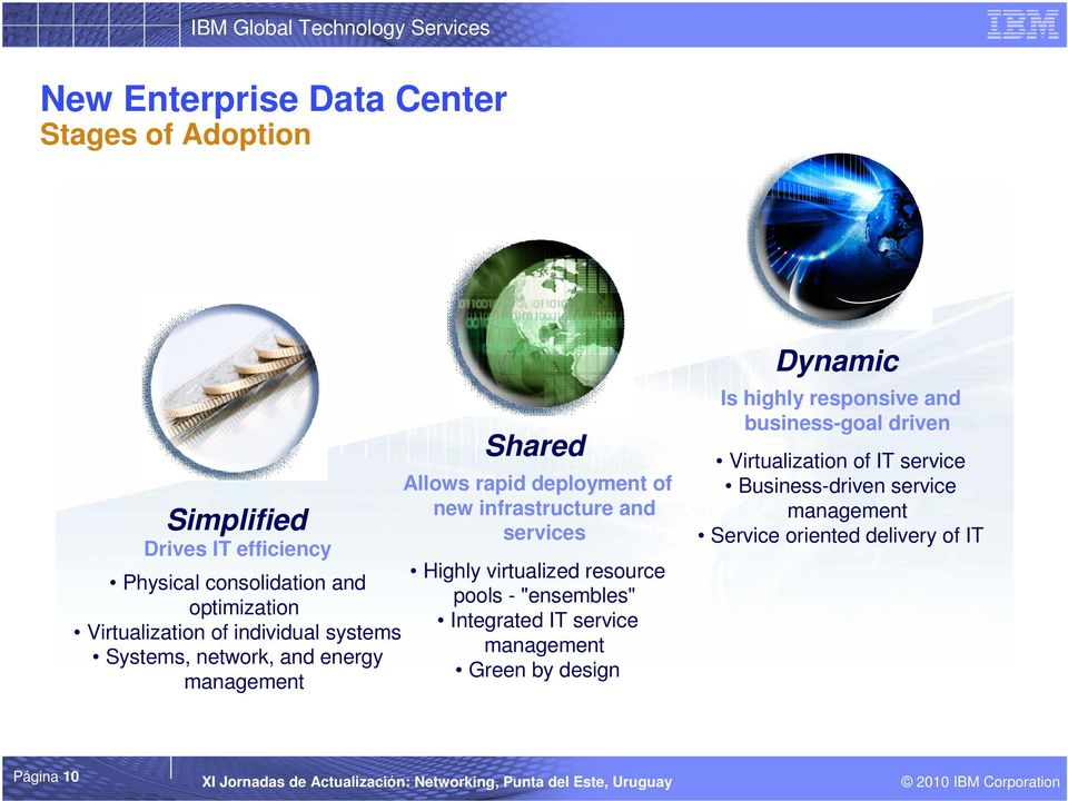 "and services Highly virtualized resource pools - ""ensembles"" Integrated IT service management Green by design Dynamic Is highly"