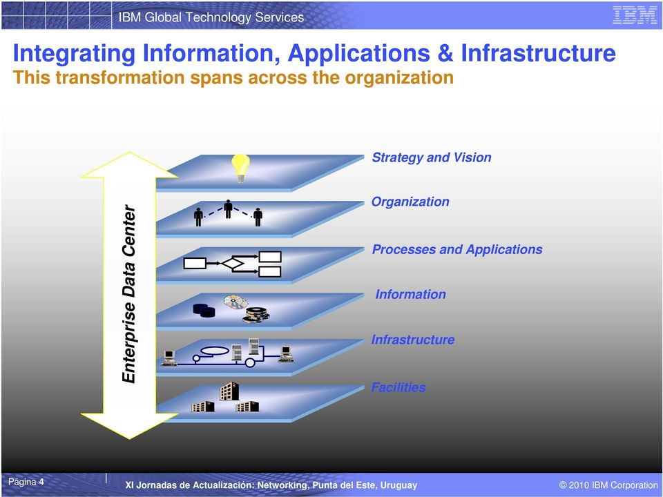 and Vision Enterprise Data Center Organization Processes