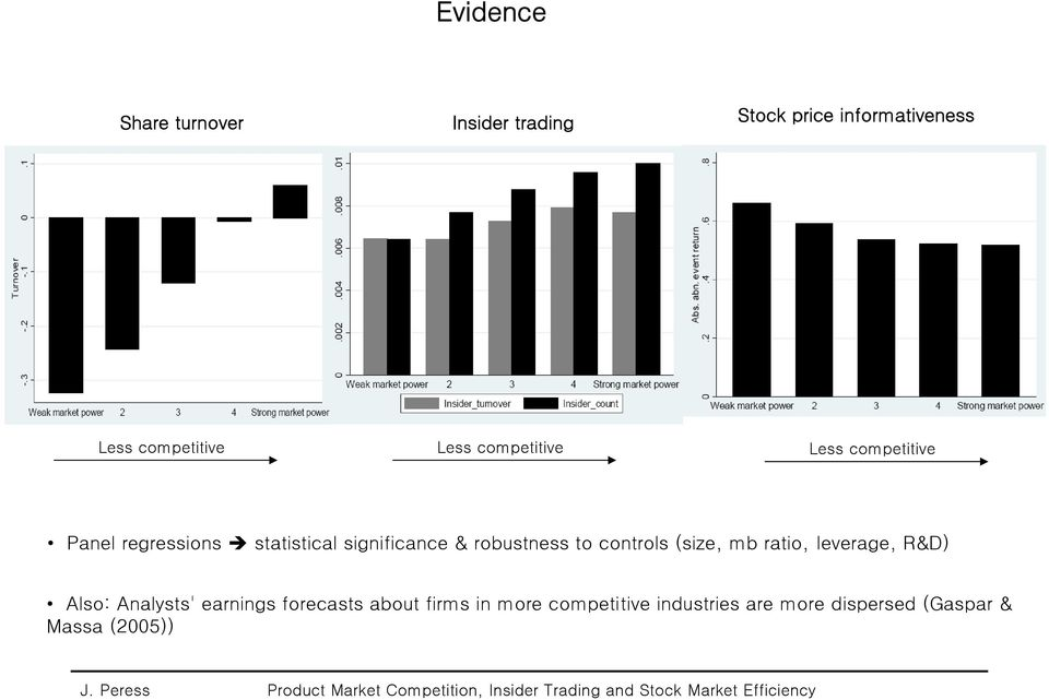 leverage, R&D) Also: Analysts' earnings forecasts about firms in more competitive industries are more