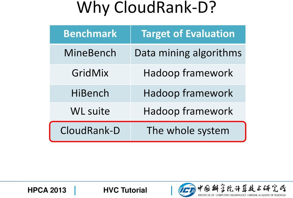 CloudRank-D Target of Evaluation Data mining
