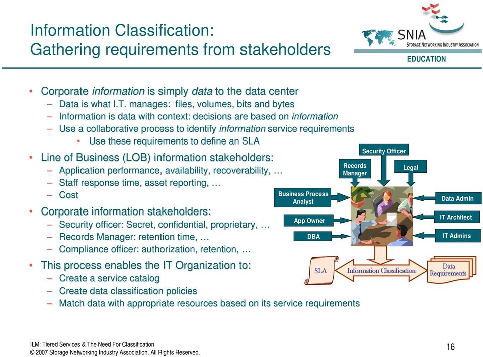 requirements to define an SLA Line of Business (LOB) information stakeholders: Application performance, availability, recoverability, Staff response time, asset reporting, Cost Corporate information