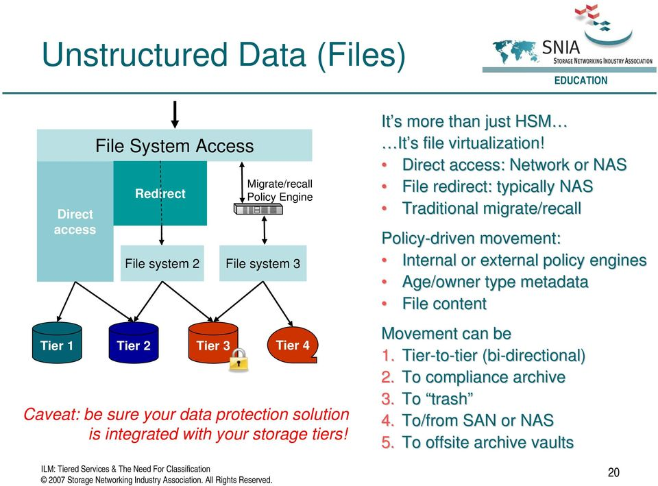 Direct access: Network or NAS File redirect: typically NAS Traditional migrate/recall Policy-driven movement: Internal or external policy engines Age/owner