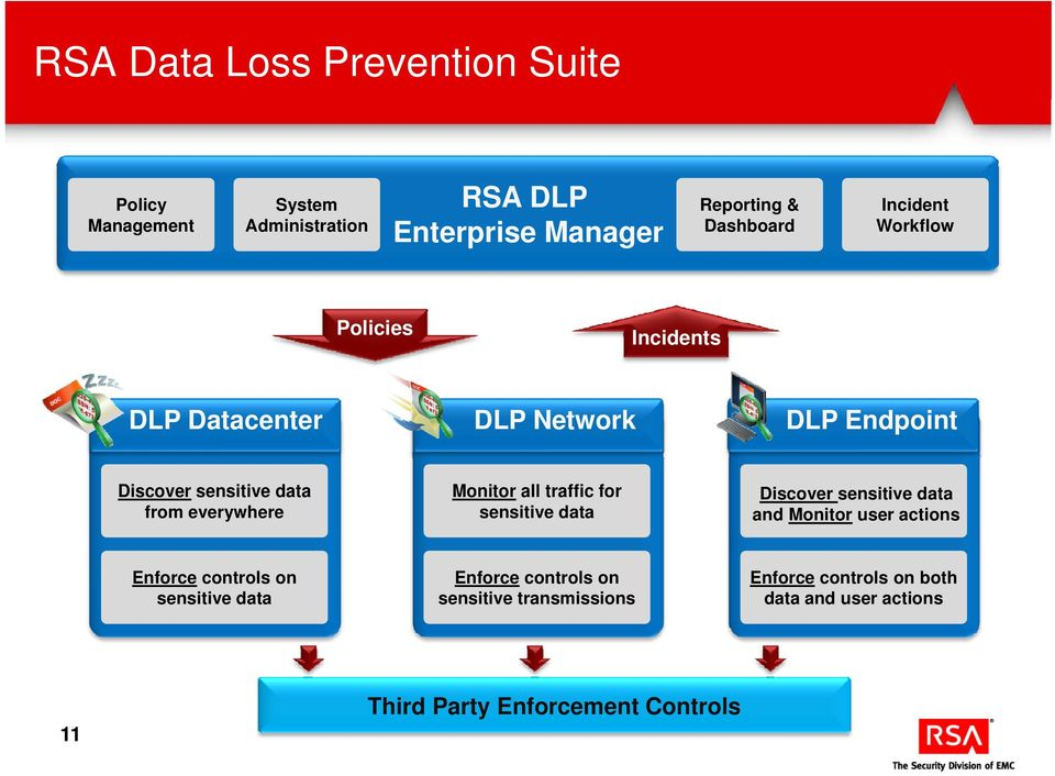 for Discover sensitive data from everywhere sensitive data and Monitor user actions Enforce controls on Enforce controls