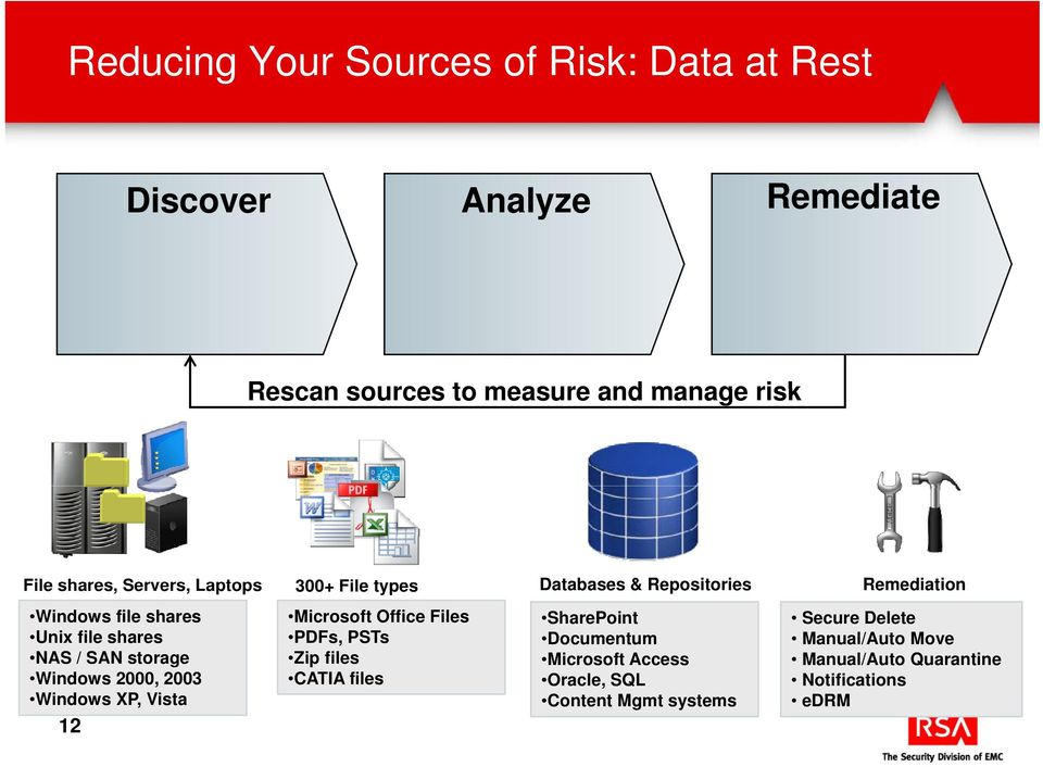 SAN storage Windows 2000, 2003 Windows XP, Vista 12 Microsoft Office Files PDFs, PSTs Zip files CATIA files SharePoint
