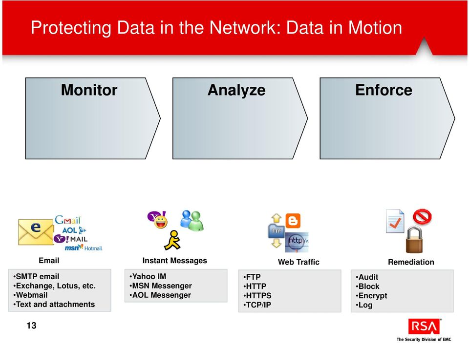etc. Webmail Text and attachments 13 Yahoo IM MSN Messenger AOL Messenger