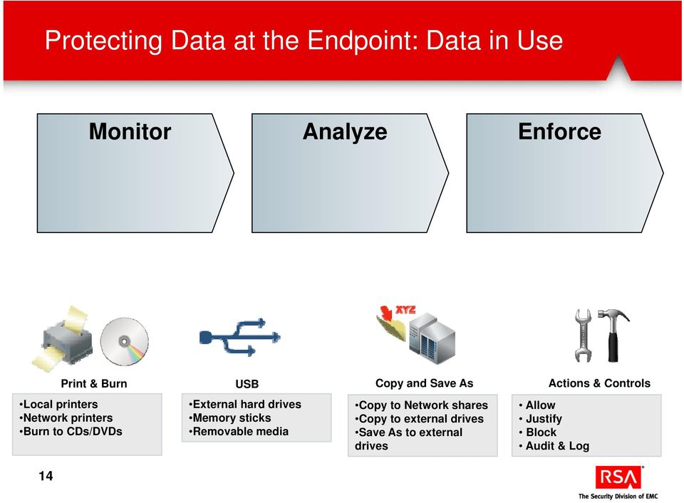 CDs/DVDs 14 External hard drives Memory sticks Removable media Copy to Network