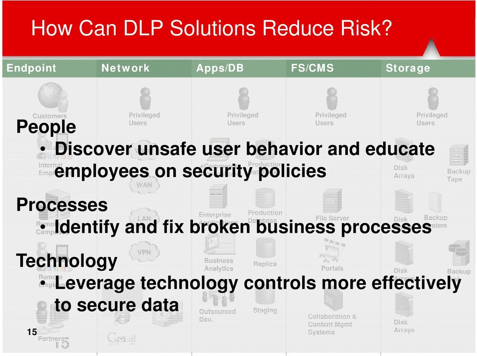 ecommerce Production Applications Database Disk Employees employees on security policies Arrays Processes WAN Enterprise Production LAN File Server Disk Backup Remote Applications