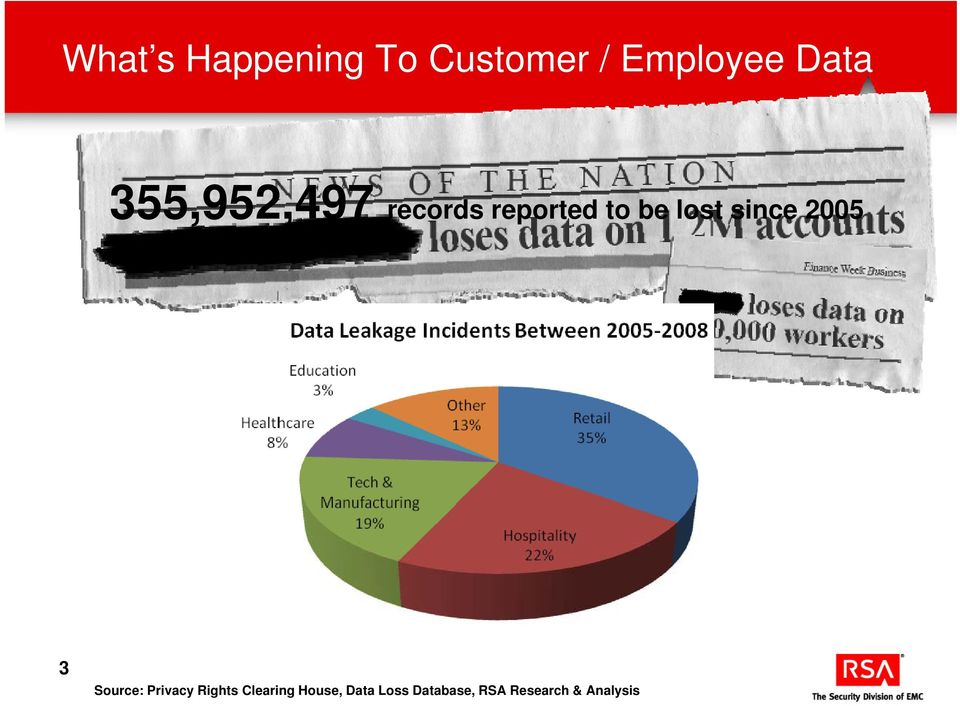 since 2005 3 Source: Privacy Rights Clearing
