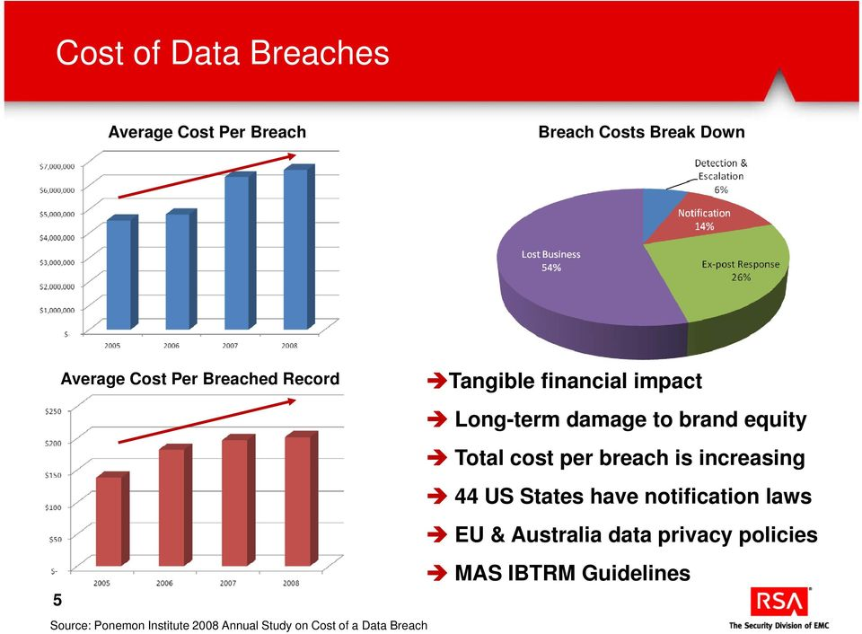 Tangible financial impact Long-term damage to brand equity Total cost per breach is