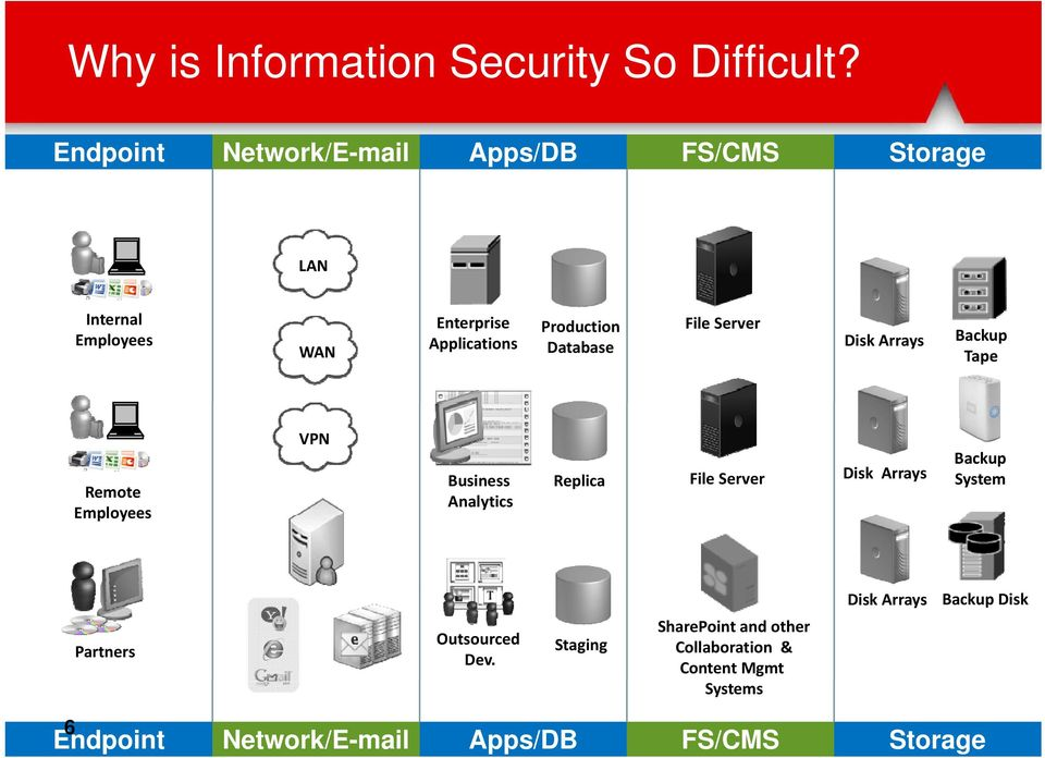 Applications Database Disk Arrays Backup WAN Tape Remote Employees VPN Business Analytics Replica File Server