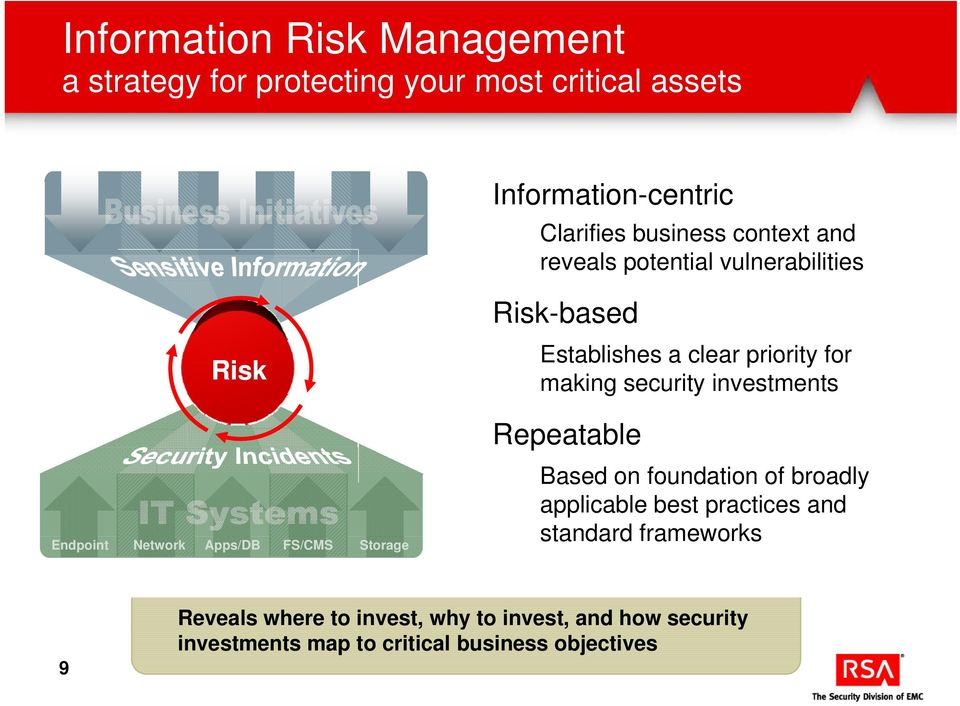 clear priority for making security investments Repeatable Based on foundation of broadly applicable best practices and