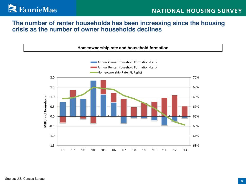 0 Annual Owner Household Formation (Left) Annual Renter Household Formation (Left) Homeownership Rate (%,