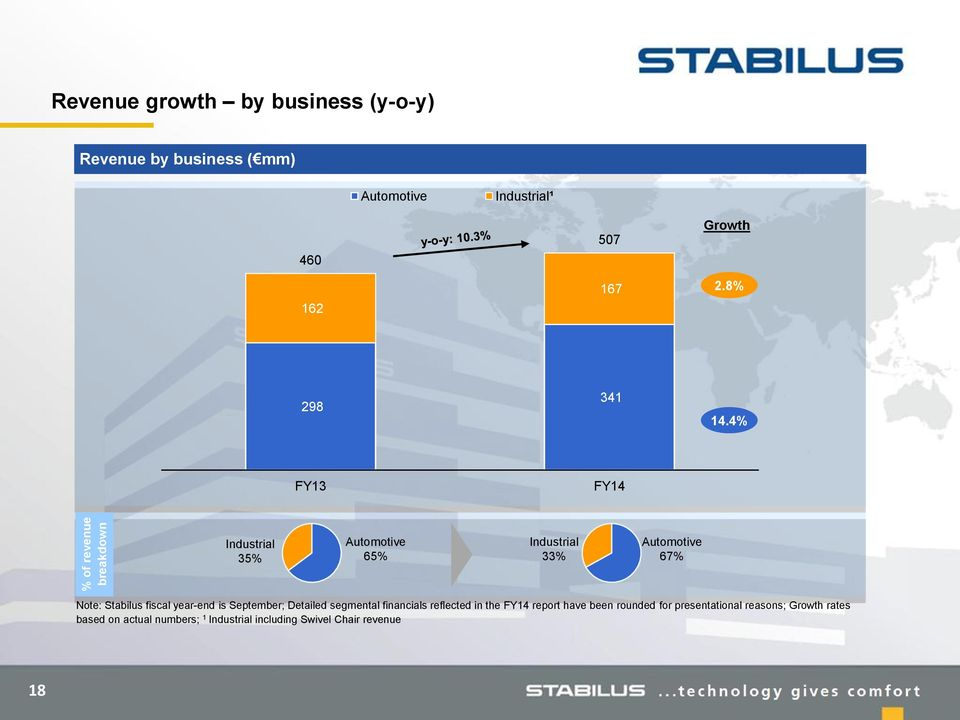 4% FY13 FY14 Industrial 35% Automotive 65% Industrial 33% Automotive 67% Note: Stabilus fiscal year-end is