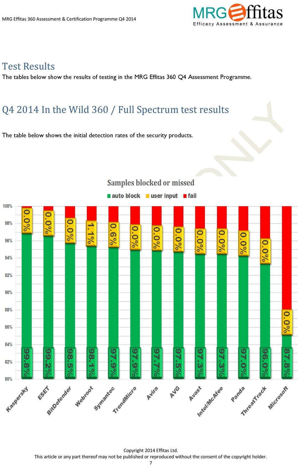 Q4 2014 In the Wild 360 / Full Spectrum test results The