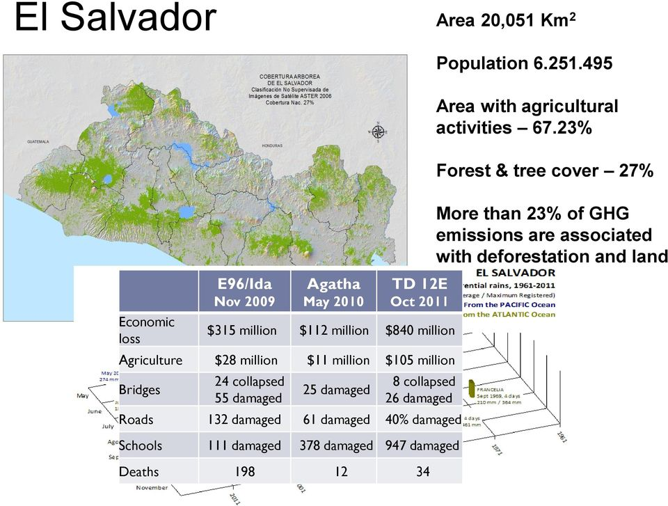 million cover 88.7% 24 collapsed 8 collapsed Territorio Bridges con alta Susceptibilidad 25 damaged Land prone to 55 landslides damaged a deslizamiento 26 damaged 38.