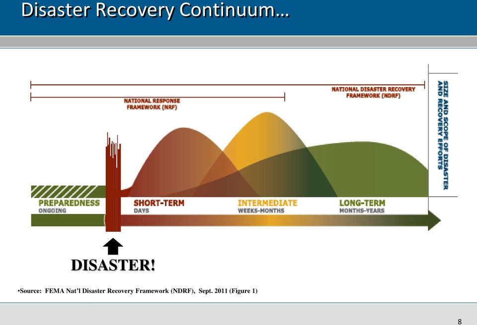Source: FEMA Nat l Disaster