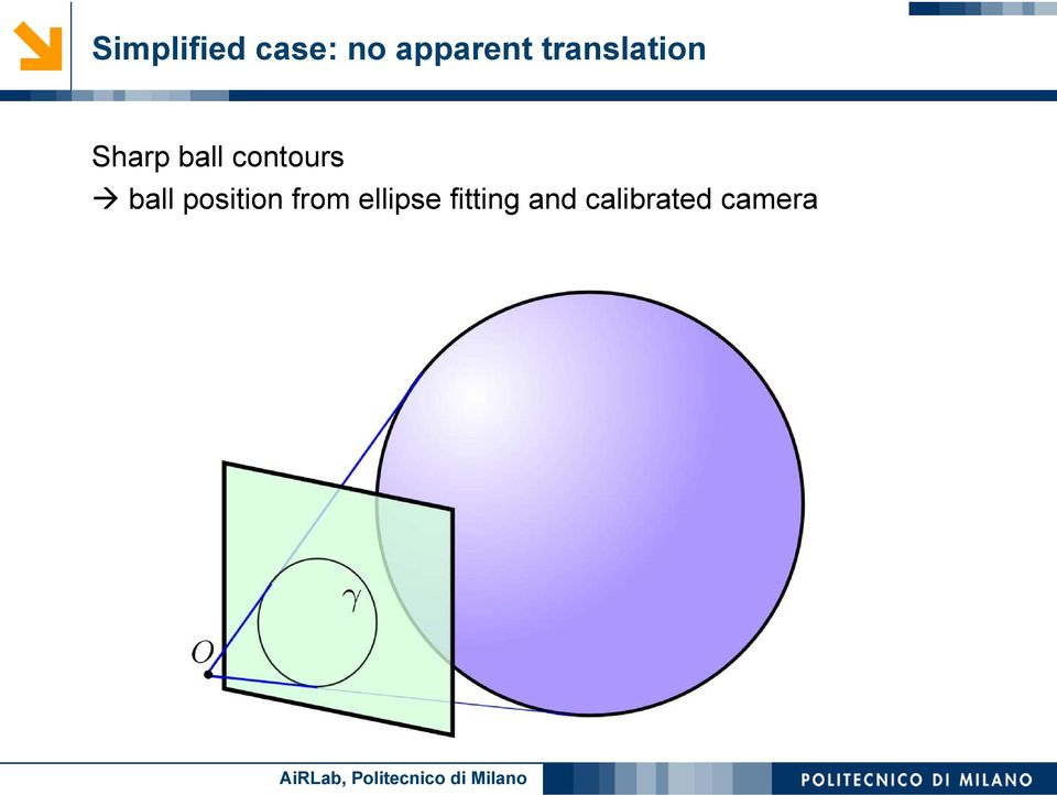 contours ball position from