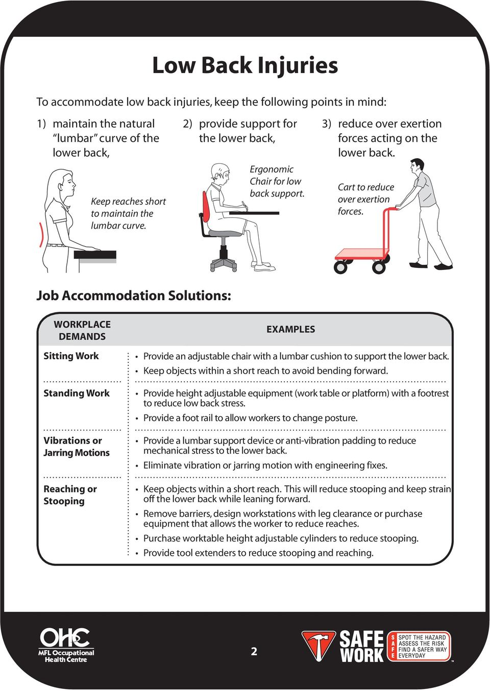 Job Accommodation Solutions: WORKPLACE Sitting Work Standing Work Vibrations or Jarring Motions Reaching or Stooping EXAMPLES Provide an adjustable chair with a lumbar cushion to support the lower