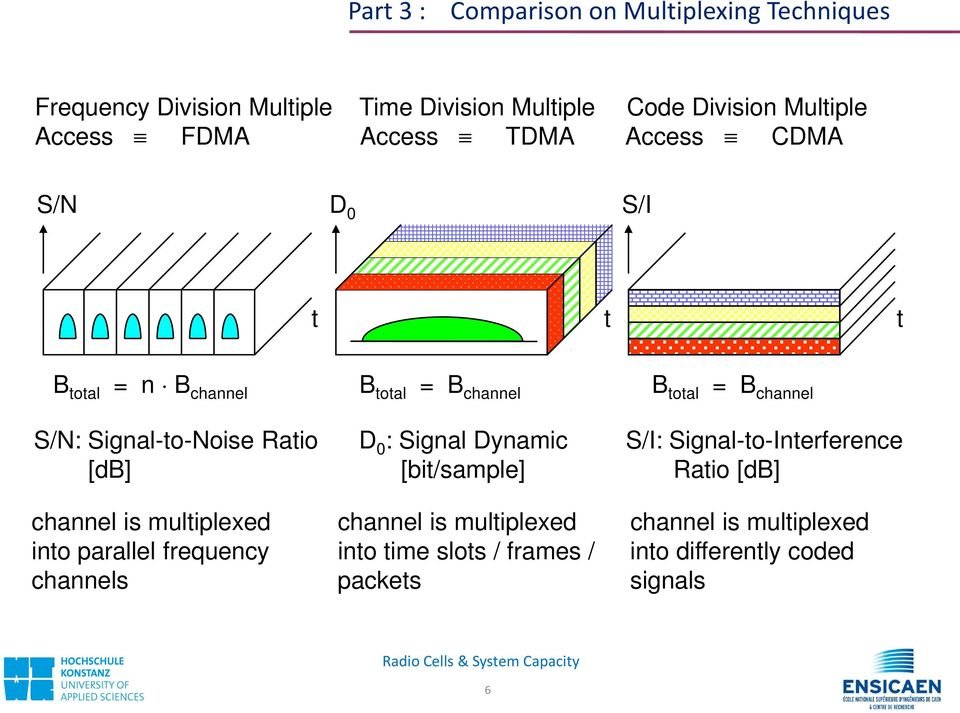 Signal-to-Noise Ratio D 0 : Signal Dynamic S/I: Signal-to-Interference [db] [bit/sample] Ratio [db] channel is multiplexed