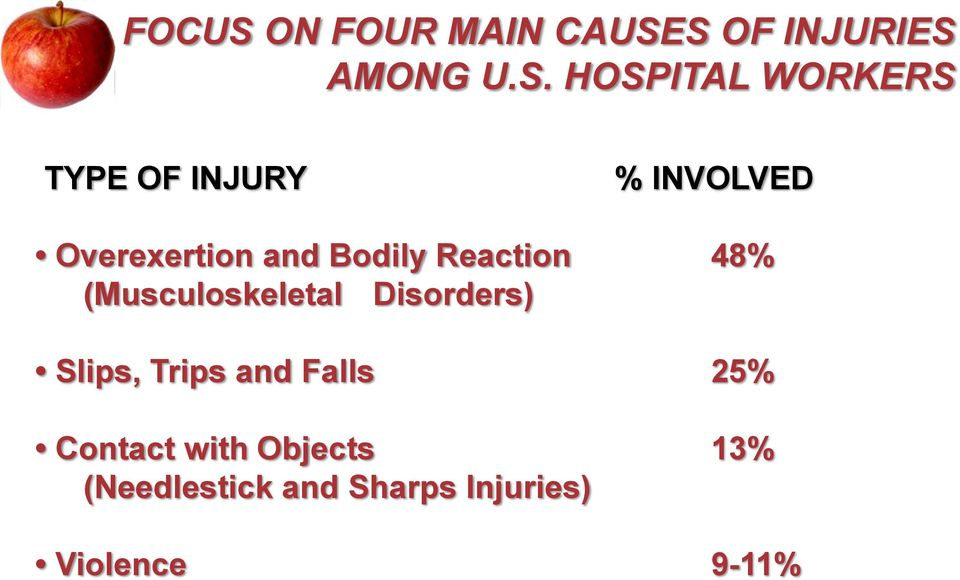 S OF INJURIES AMONG U.S. HOSPITAL WORKERS TYPE OF INJURY %