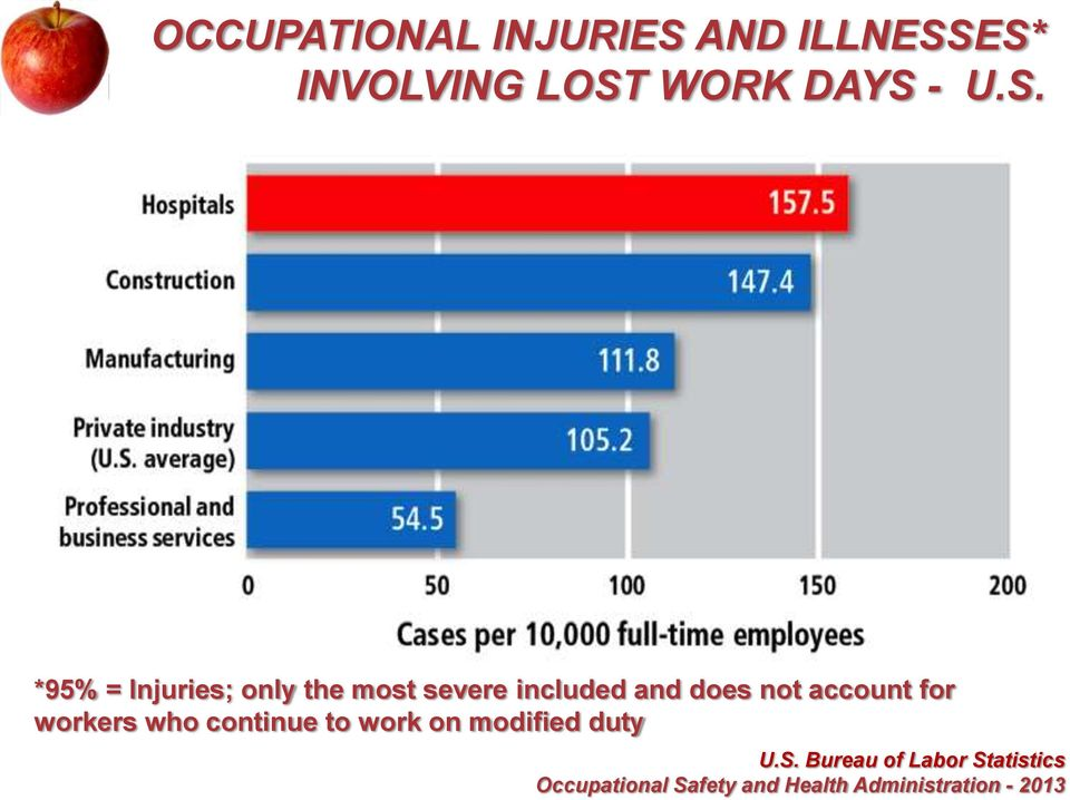 ES* INVOLVING LOST WORK DAYS - U.S. *95% = Injuries; only the most