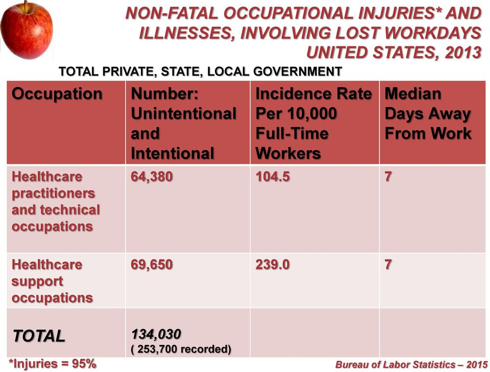 Intentional Incidence Rate Per 10,000 Full-Time Workers 64,380 104.