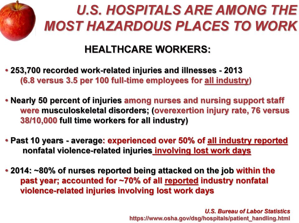 full time workers for all industry) Past 10 years - average: experienced over 50% of all industry reported nonfatal violence-related injuries involving lost work days 2014: ~80% of nurses reported