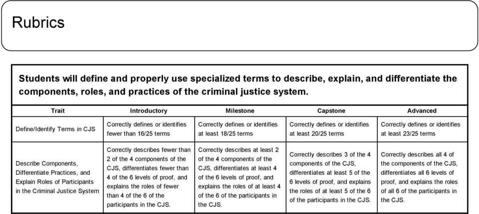 defines or identifies at least 20/25 terms Correctly defines or identifies at least 23/25 terms Describe Components, Differentiate Practices, and Explain Roles of Participants in the Criminal Justice