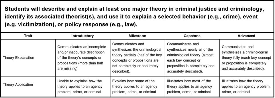 Trait Introductory Milestone Capstone Advanced Theory Explanation Communicates an incomplete and/or inaccurate description of the theory's concepts or propositions (more than half are missing)