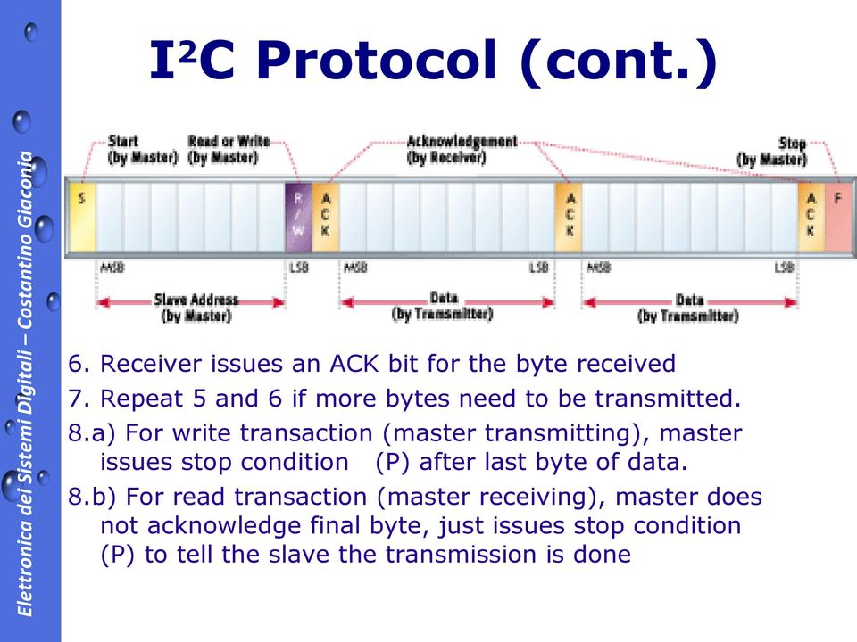 a) For write transaction (master transmitting), master issues stop condition (P) after last byte of