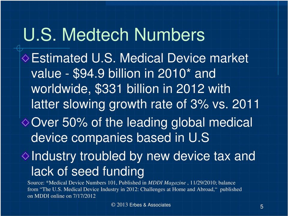 2011 Over 50% of the leading global medical device companies based in U.
