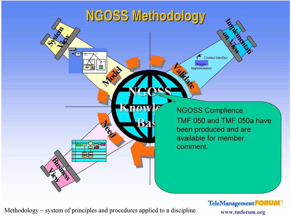 Provider s Ordering 3 Process Update Contact Record No Action Required Catalog Fulfillment s Solution Available System NGOSS Methodology Implementati on Need Model Validate NGOSS
